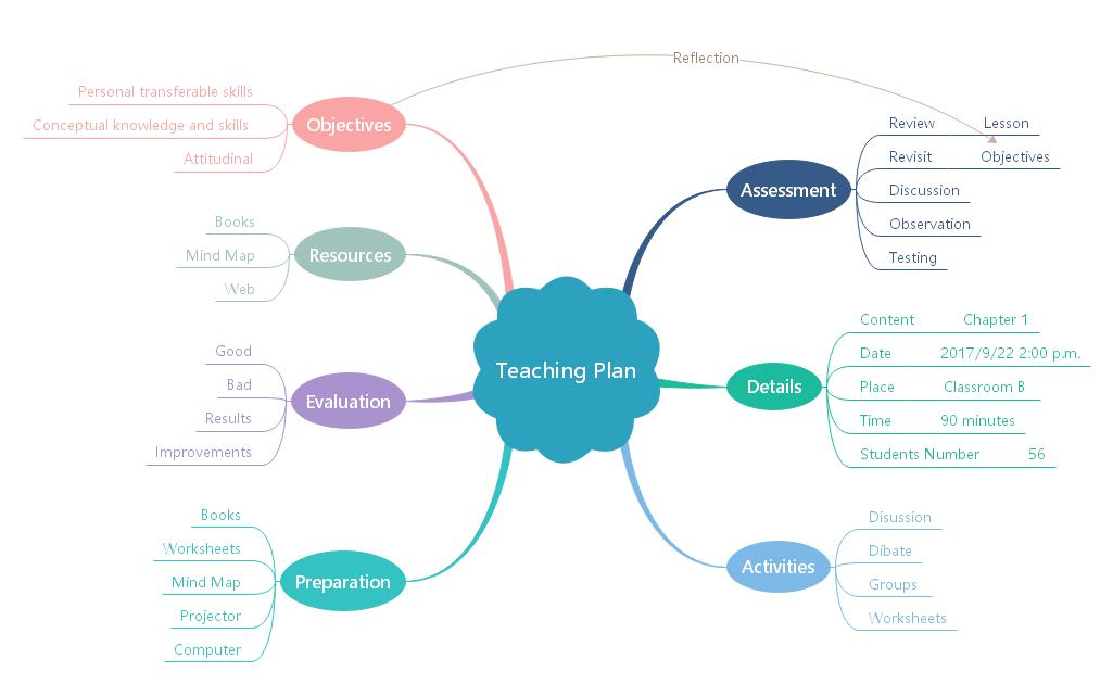 brainstorm-map