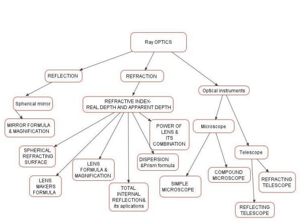 ray optics concept map