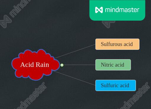 acid rain contains