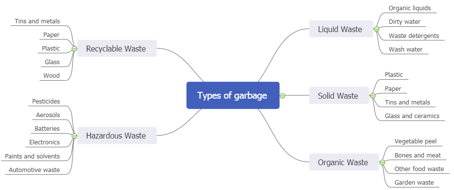 domestic waste mind map