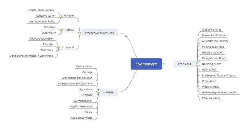 example environment mind map