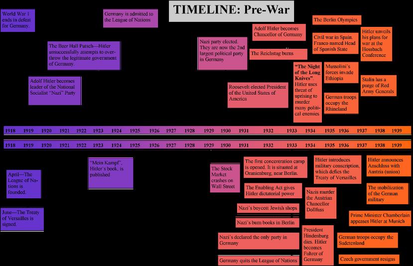 pre war timeline