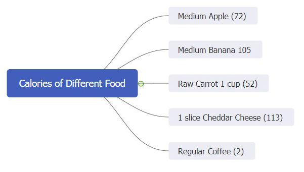 calories of different food