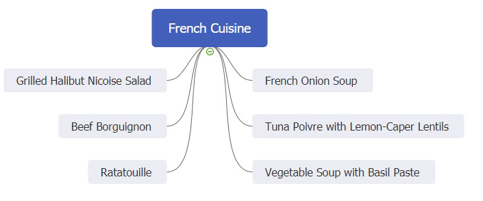 French cuisine mind map