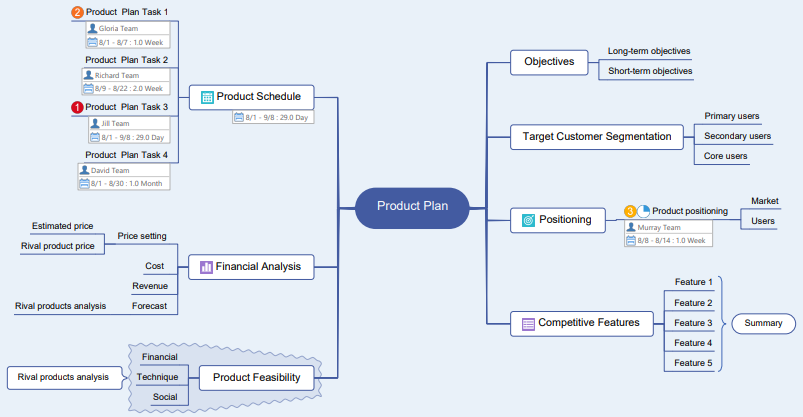 product plan mind map
