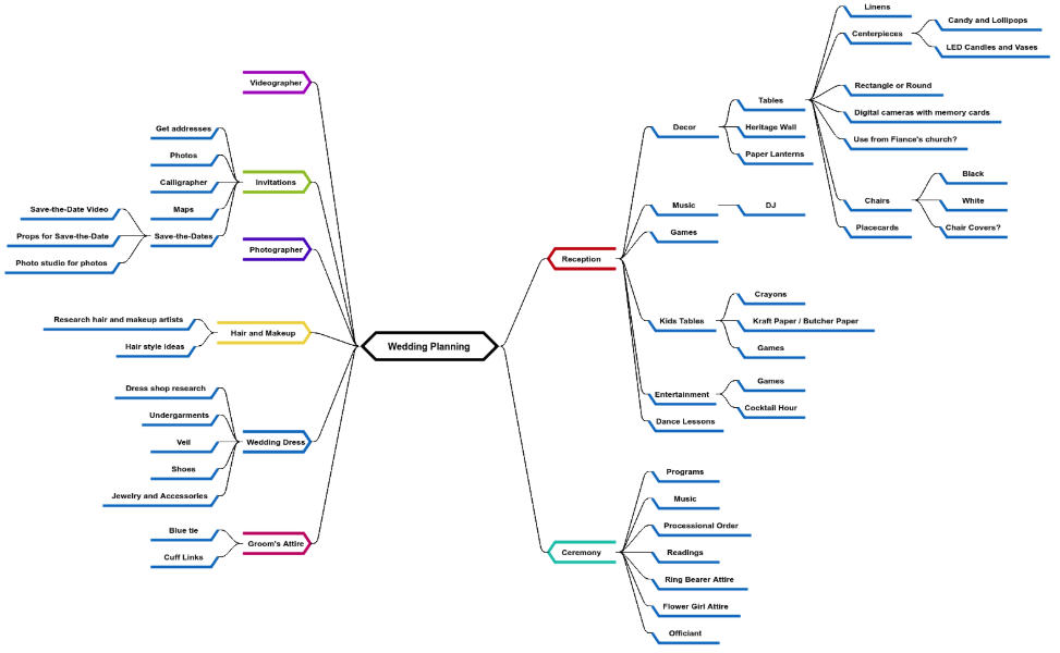 wedding plan mind map