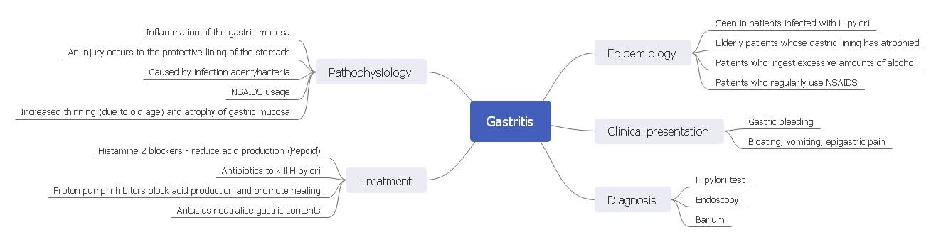 Gastritis Epidemiology