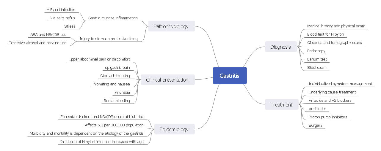 Gastritis Physiological Processes