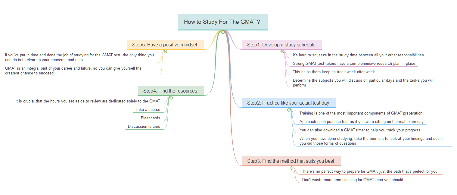 how to study for gmat