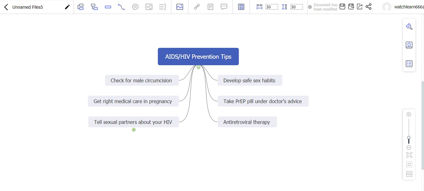 AIDS/HIV protection mind map