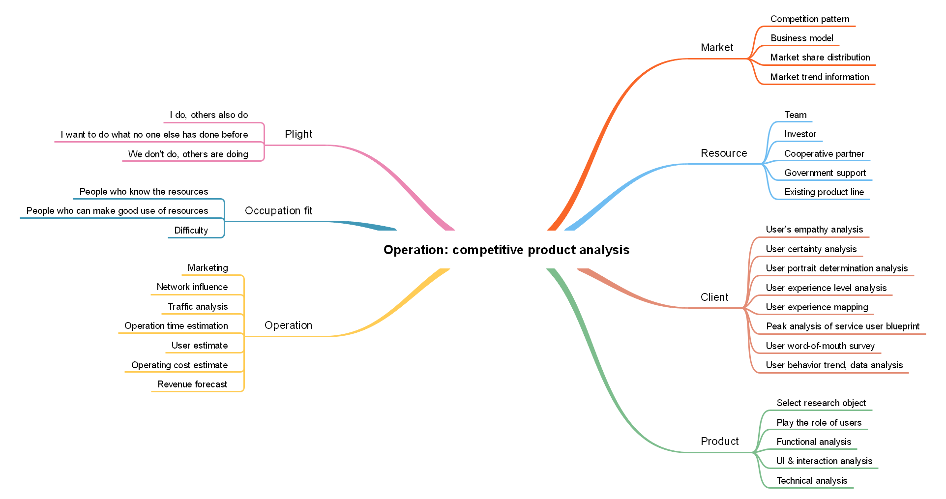 Operation: Competitive Product Analysis
