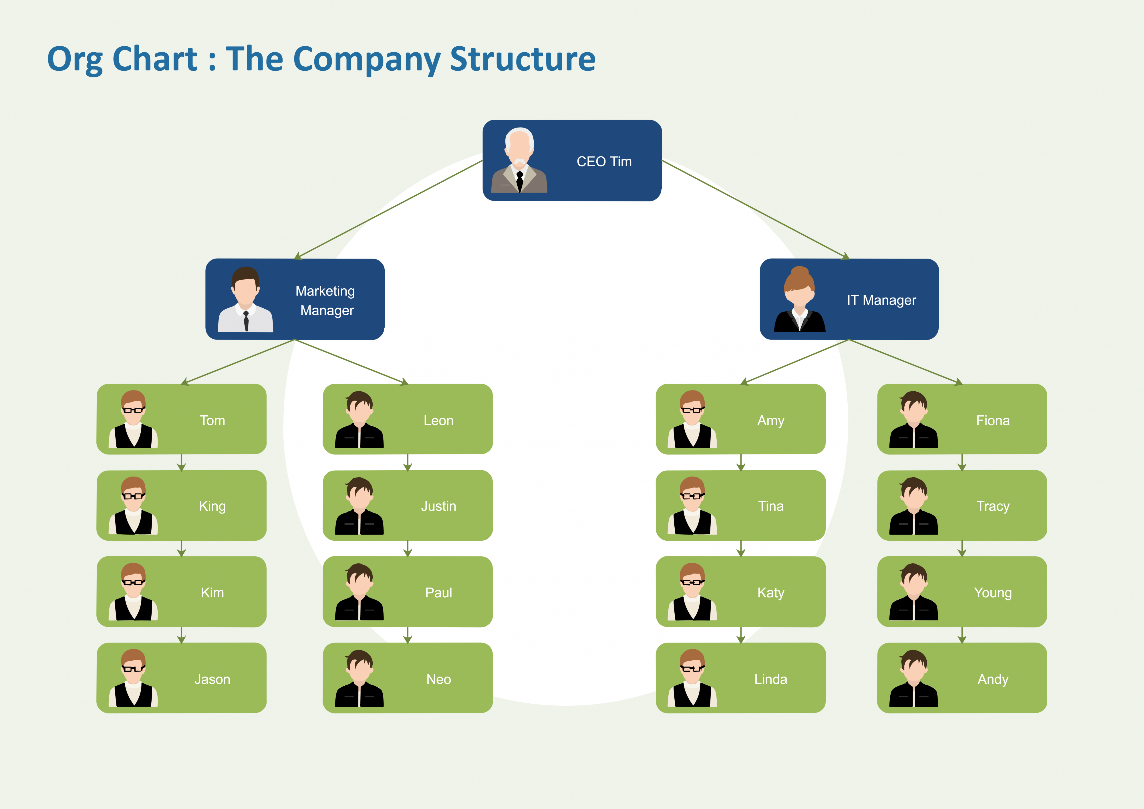 functional-org-chart