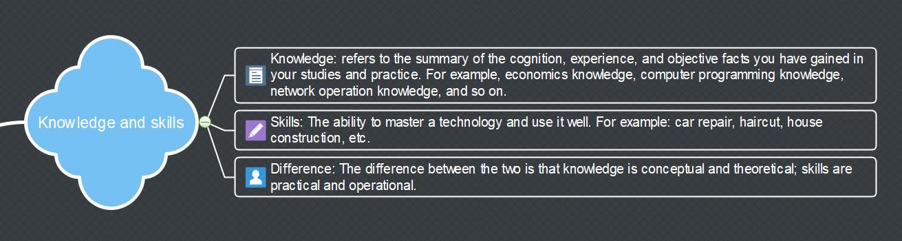 Knowledge and Skills