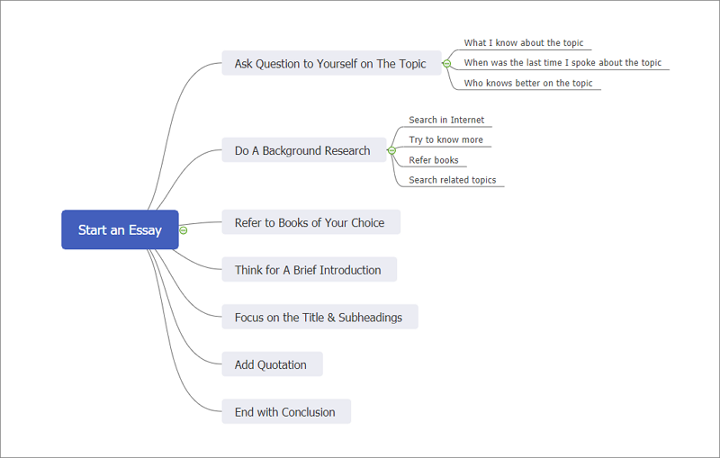 EdrawMind helps to build mind map for writing essay