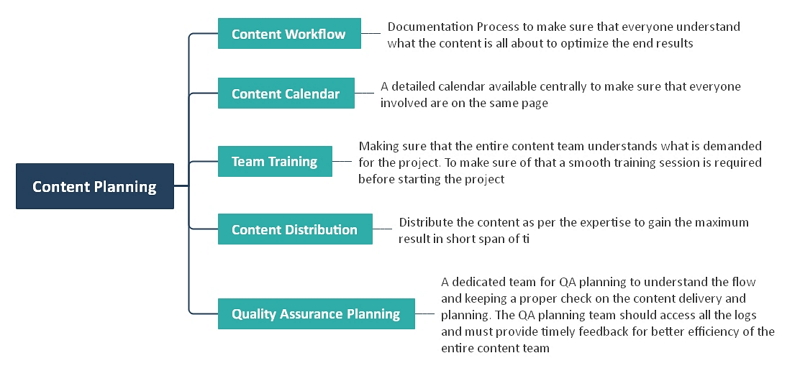 content planning mind map