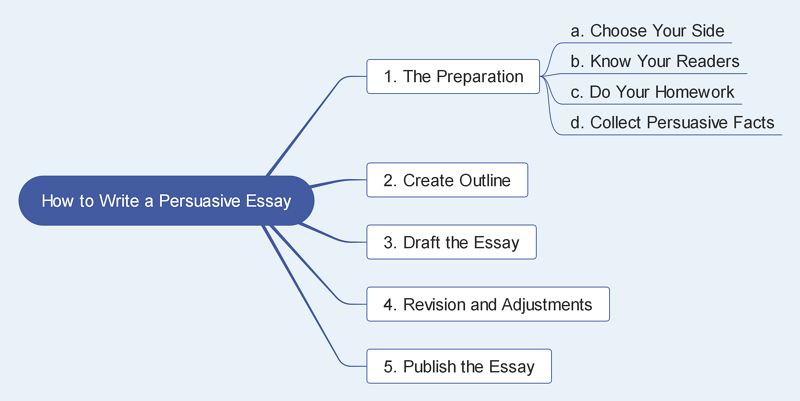 How to Write Your Persuasive Essay