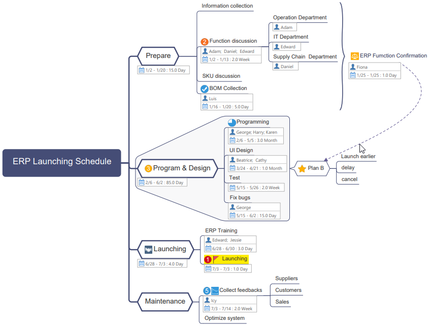 erp launching mind map