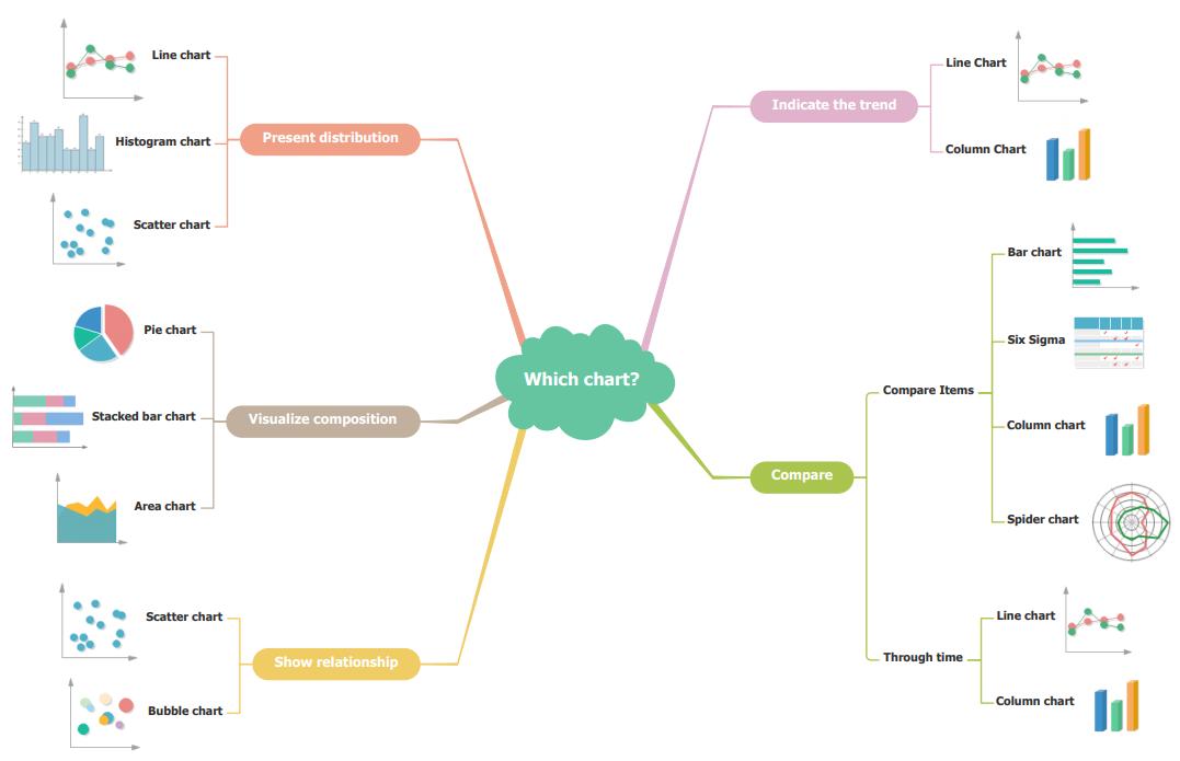 choose best chart mind map