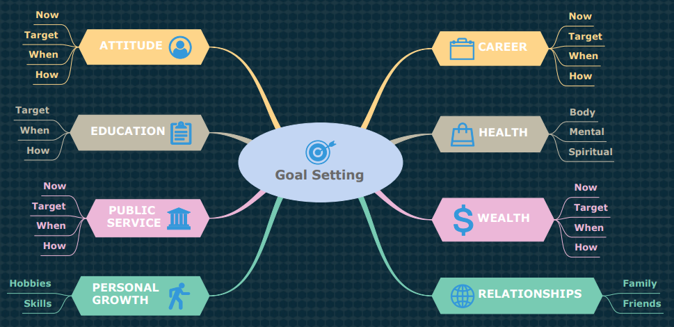 goal setting mind map