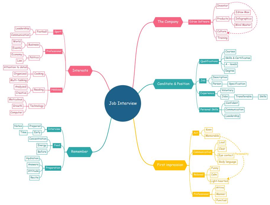 prepare job interview mind map