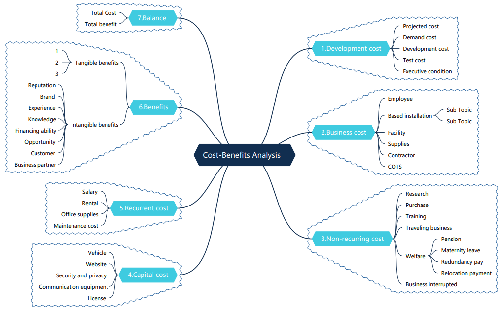 cost benefits analysis mind map