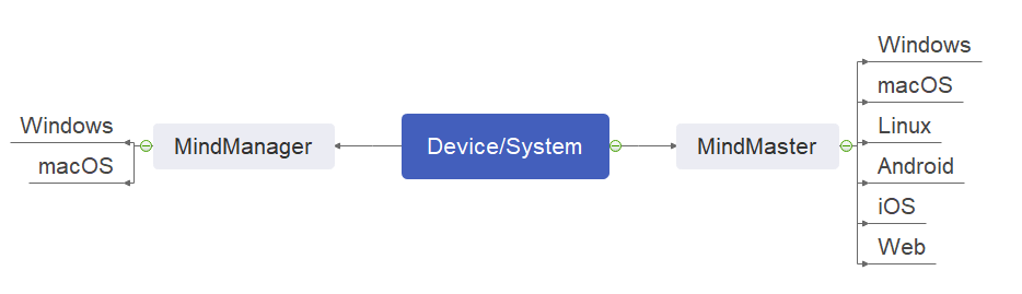 supported devices or systems
