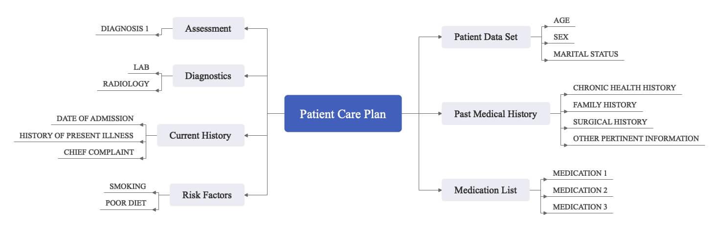 patient care plan