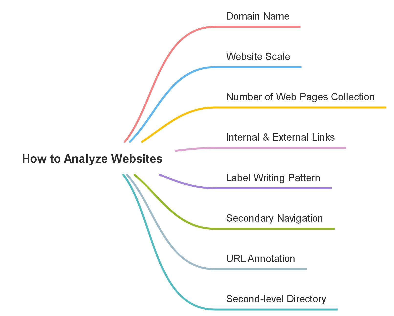 How to Analyze Websites