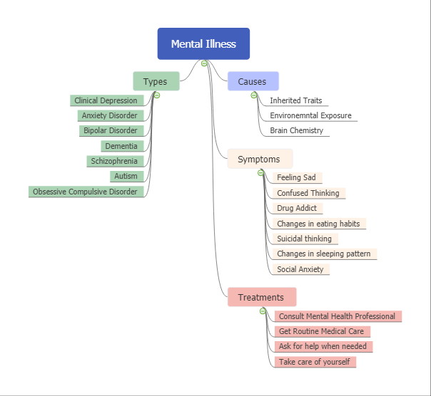 mental health mind map example