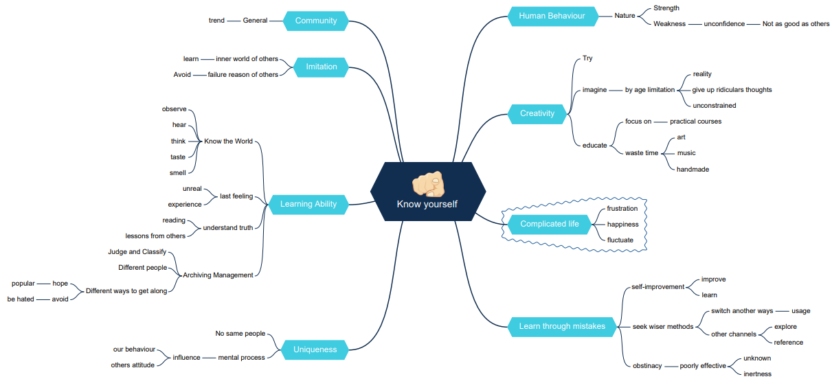 know yourself mind map