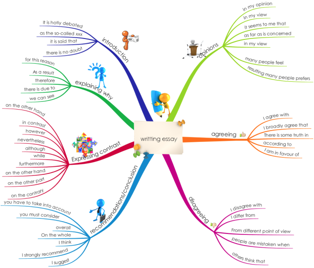 writting essay in english mind map
