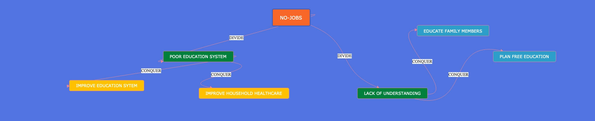 Divide and Conquer Diagram