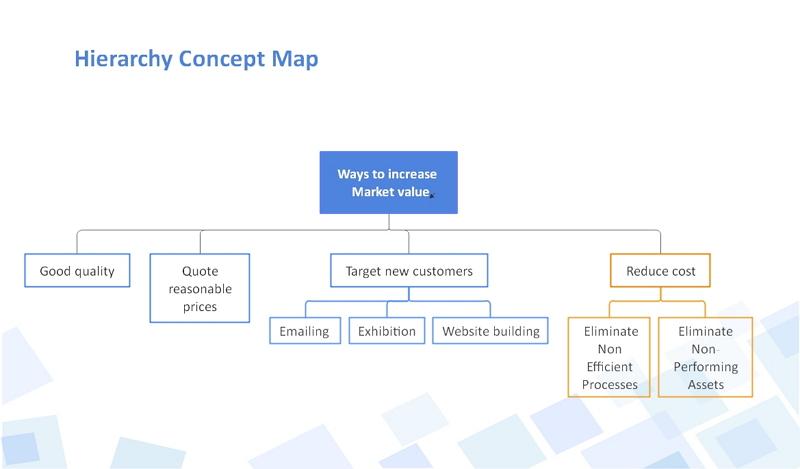 Hierarchy Concept map