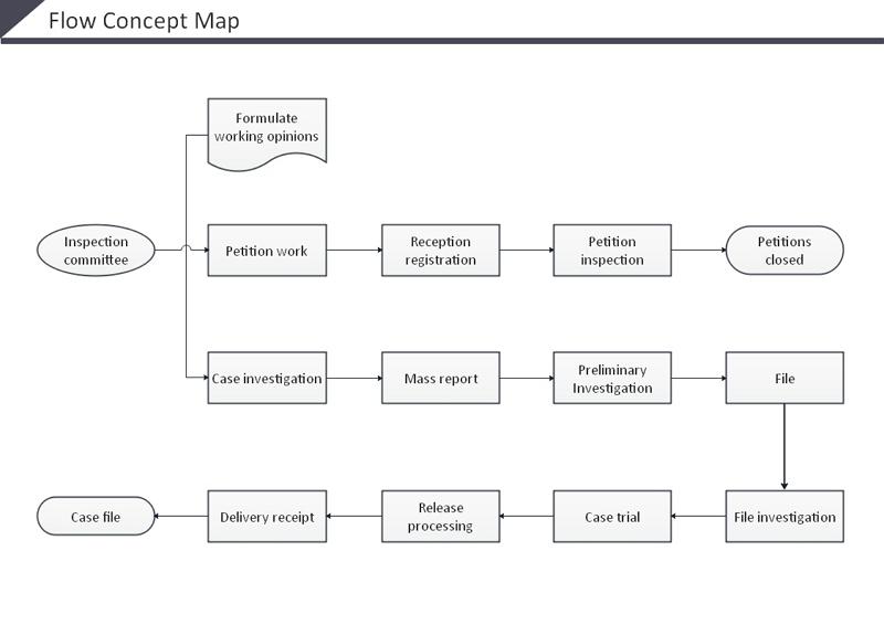 Flow concept map