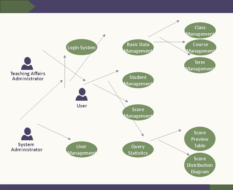 System concept map