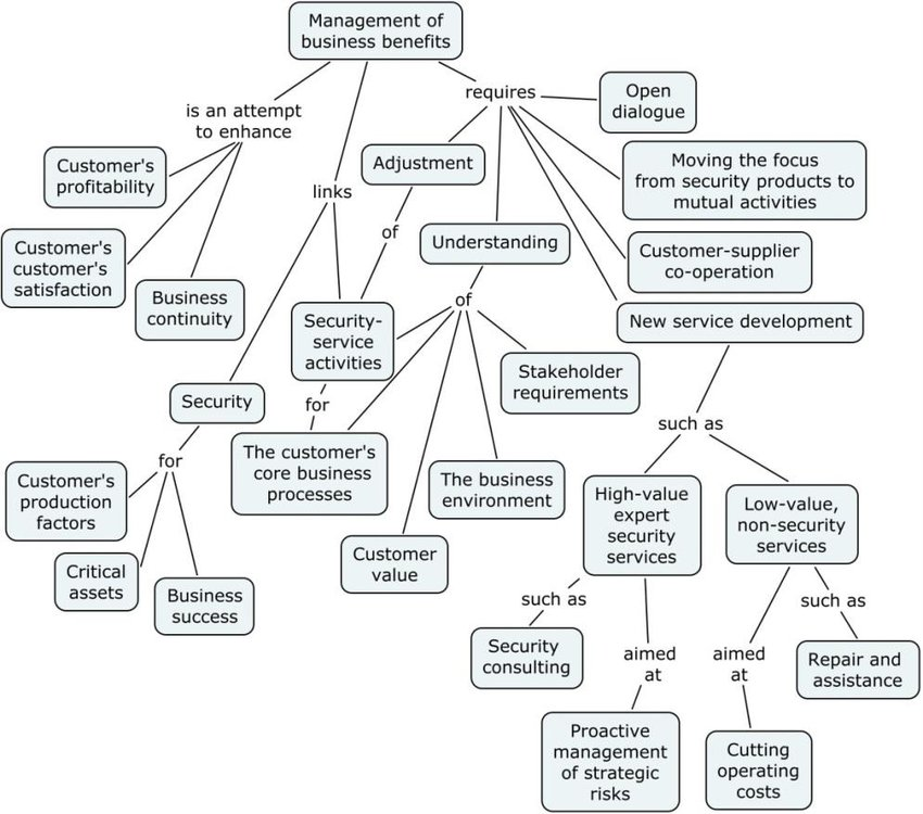 the concept map of management of business
