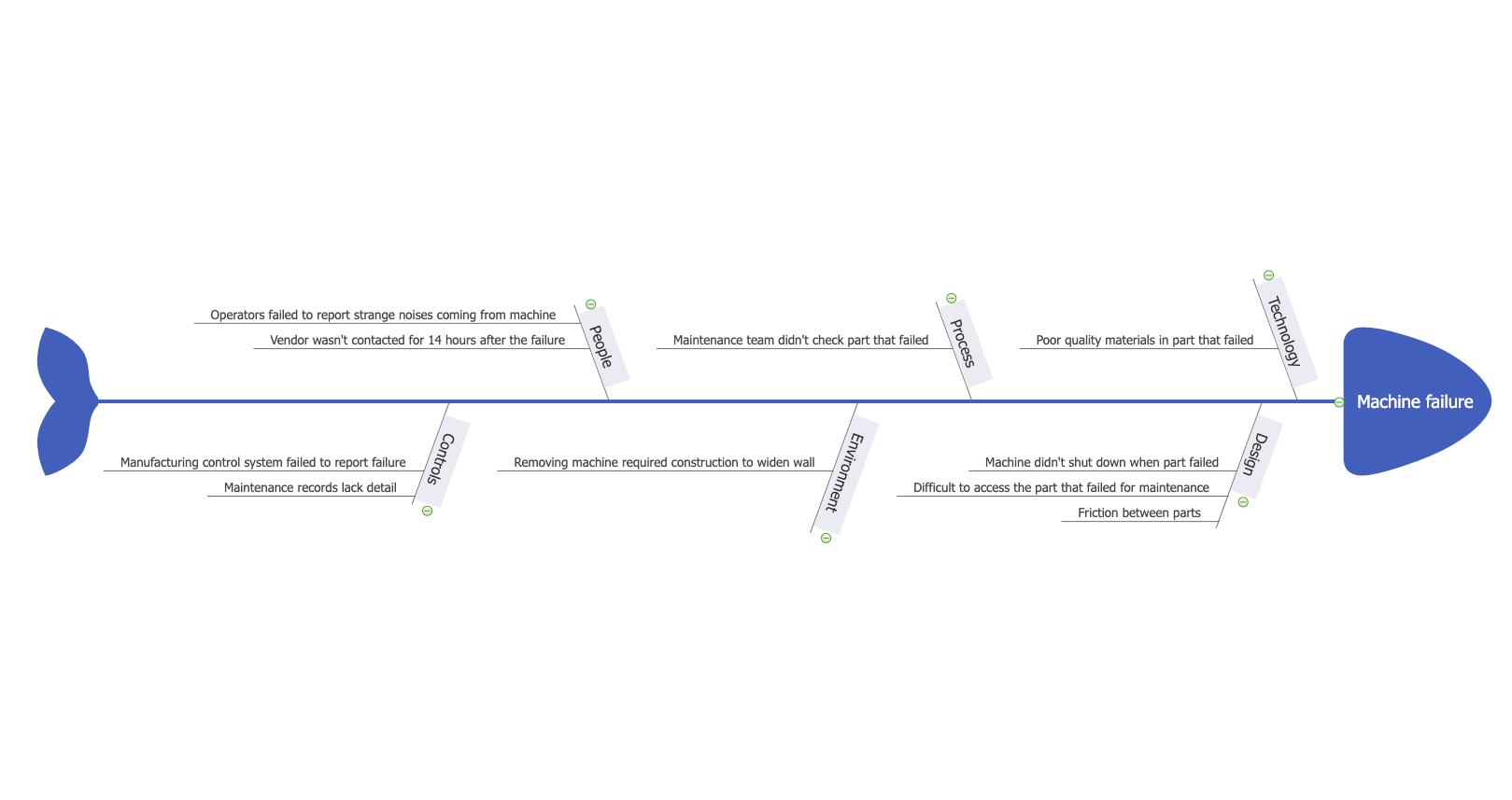 Fishbone Diagram Examples