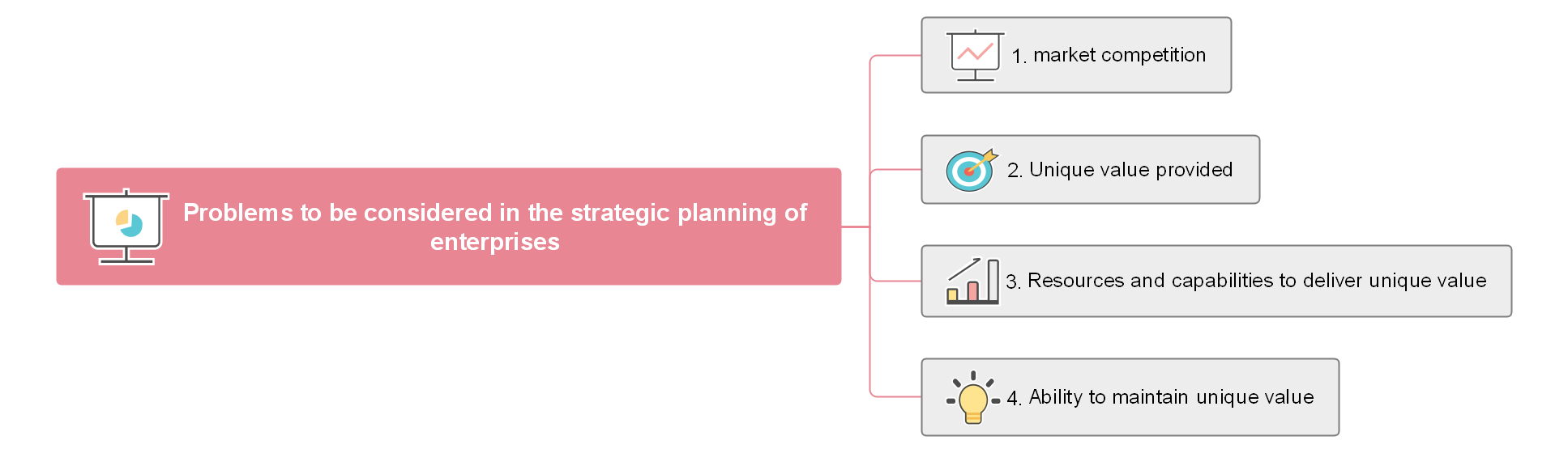 Some Issues to Consider in Corporate Strategic Planning